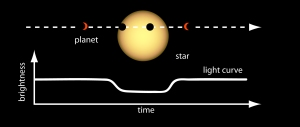 Illustration of an exoplanet transit / Image courtesy of NASA