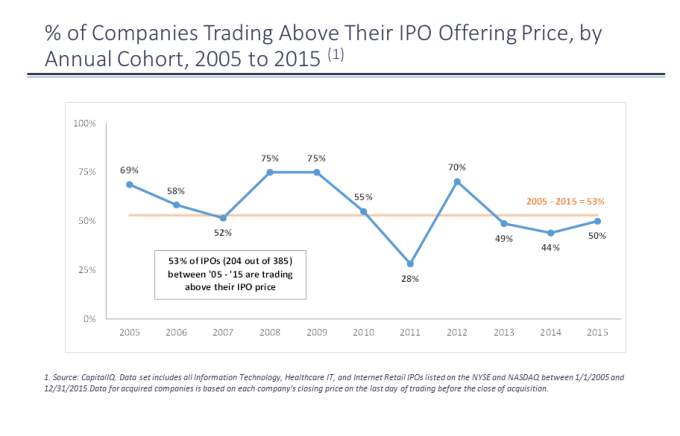 IPO Window Chart Rider_TCV