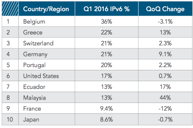 IPv6 Traffic Percentage, Top Countries/Regions (Source: Akamai)