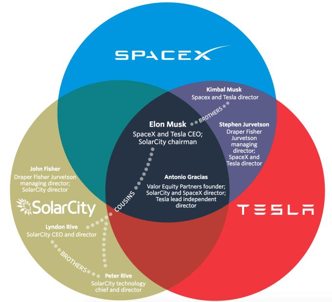 Musk Empire
