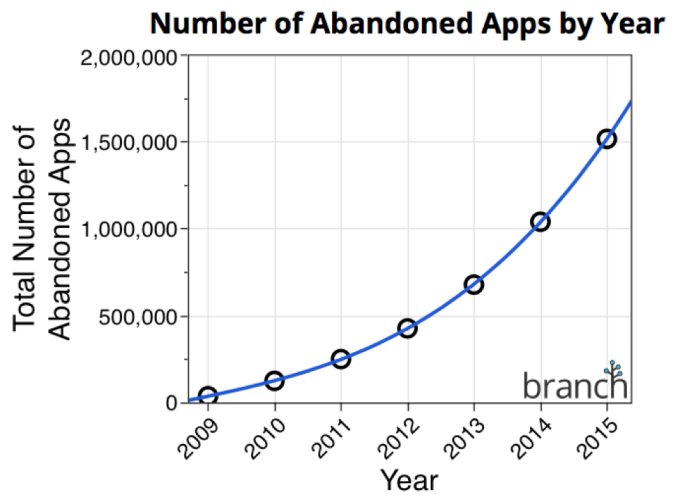 Number-of-Abandoned-Apps-Branch