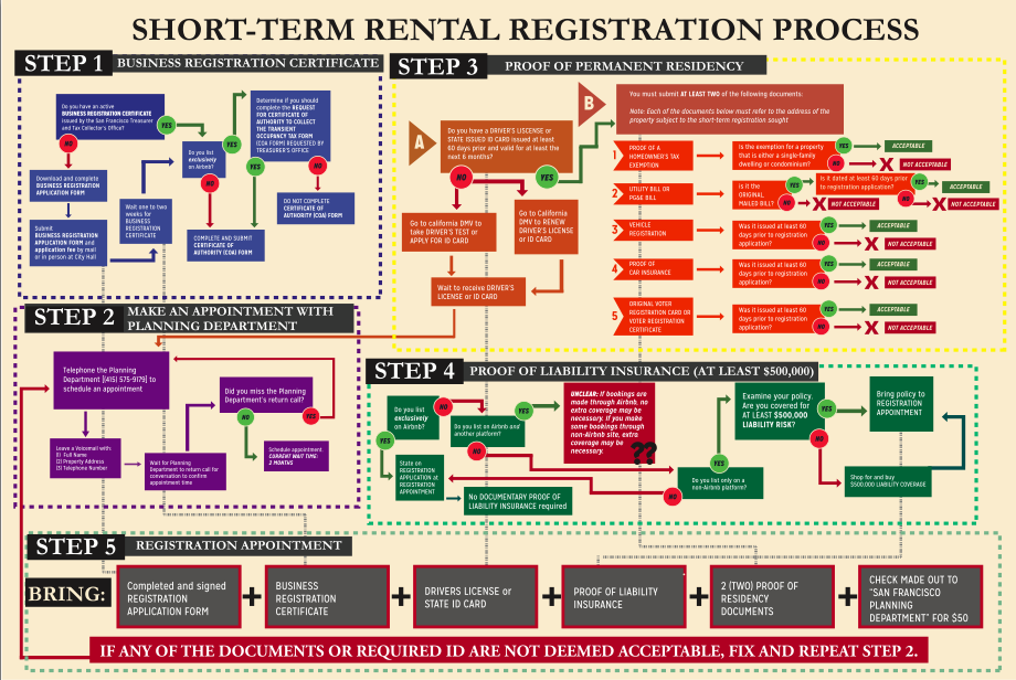 A diagram shows the process Airbnb hosts go through to register in San Francisco.