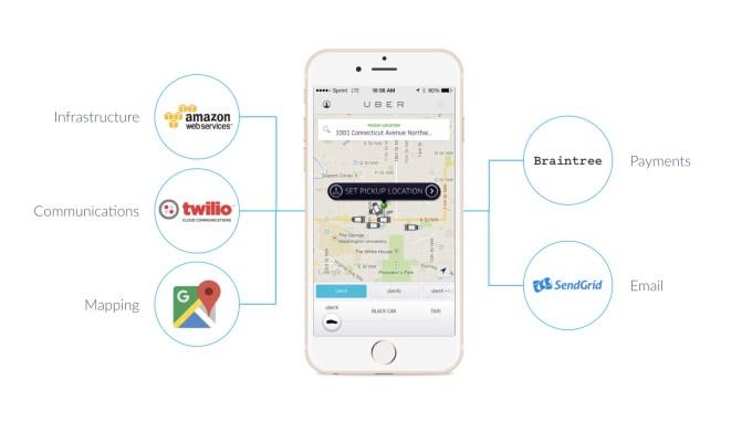 Uber application stack image