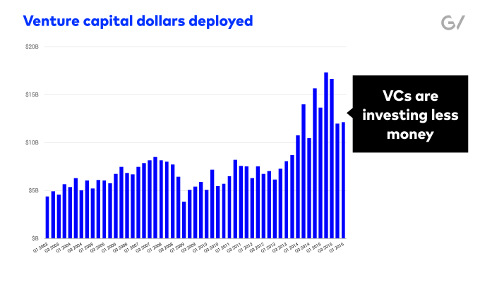 vc dollars deployed