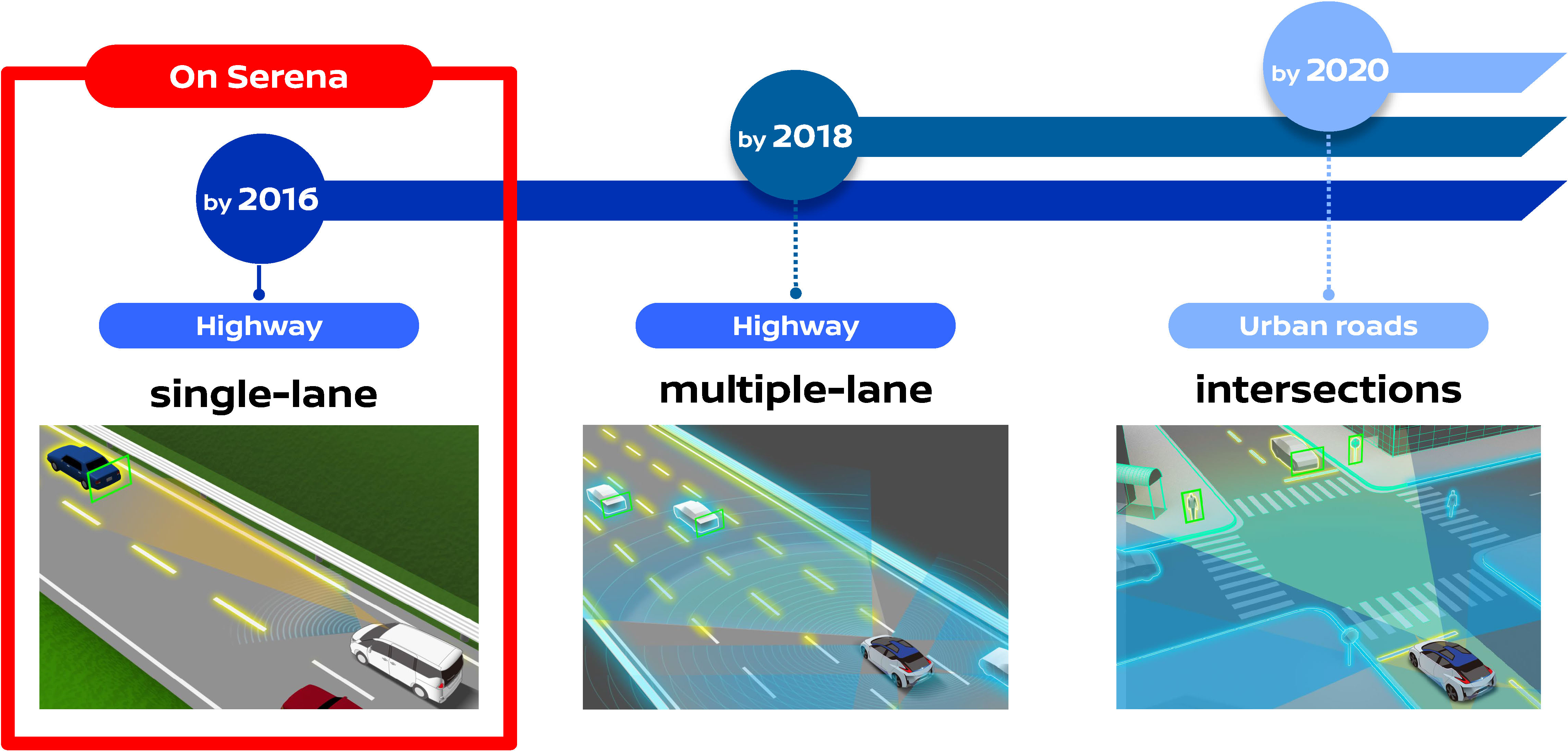 A slide depicting Nissan's planned ProPILOT feature roll-out. Courtesy of Nissan.