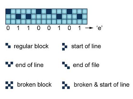 block_code