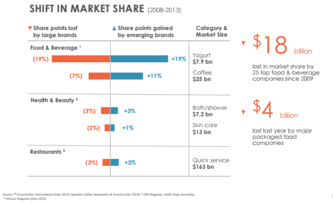 CU Slide -- shift in market share