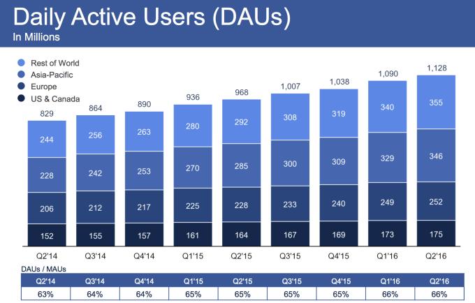 Facebook DAU Q2 2016