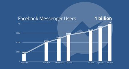 How Facebook Messenger clawed its way to 1 billion users