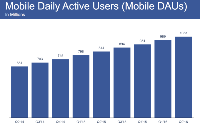Facebook Mobile DAUs Q2 2016