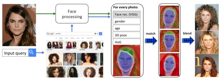 Diagram showing the process by which faces are detected, masked, and replaced.