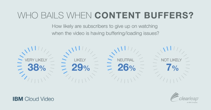 IBM Cloud Video buffering