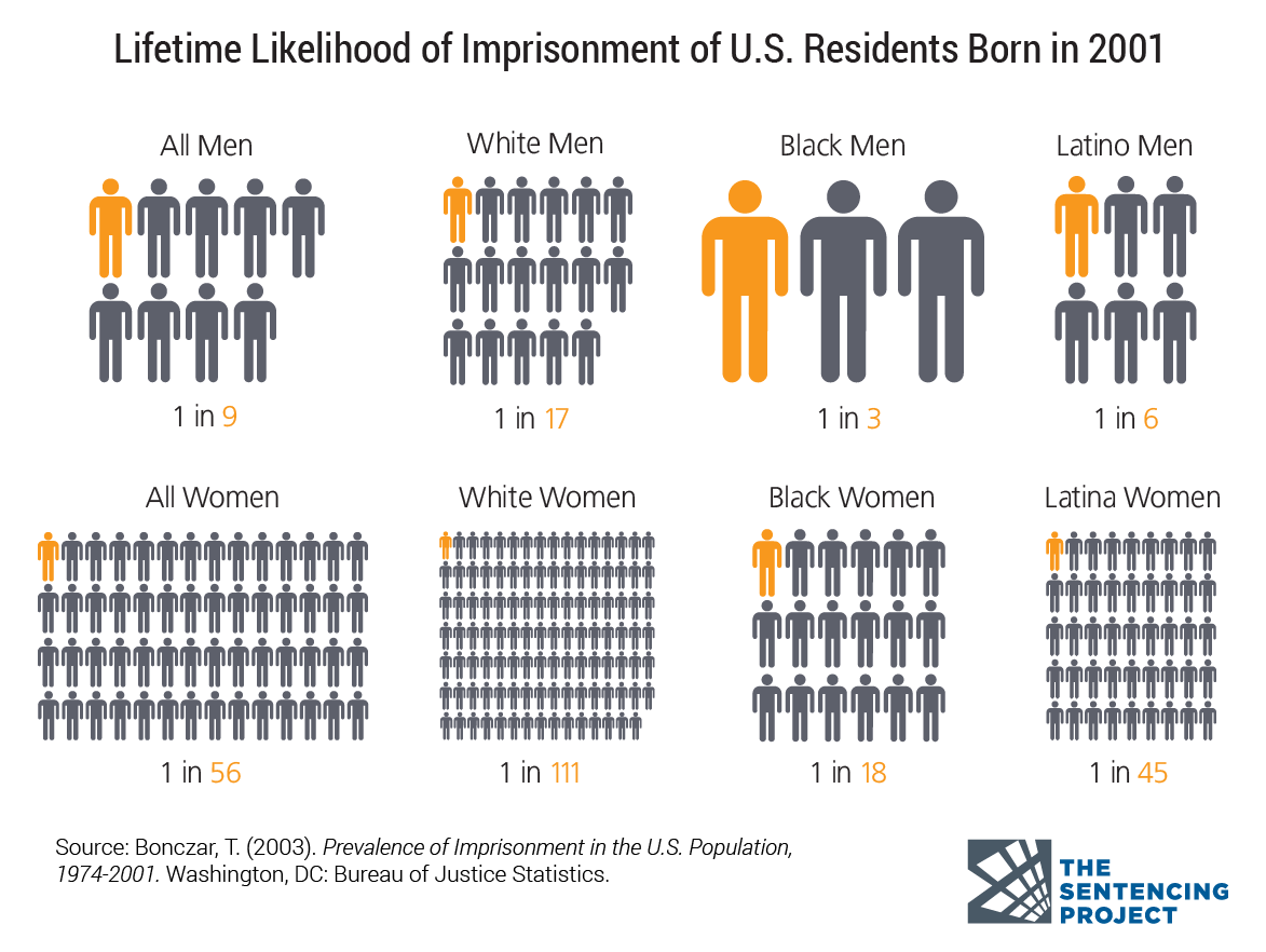 lifetime-likelihood-of-imprisonment-by-race