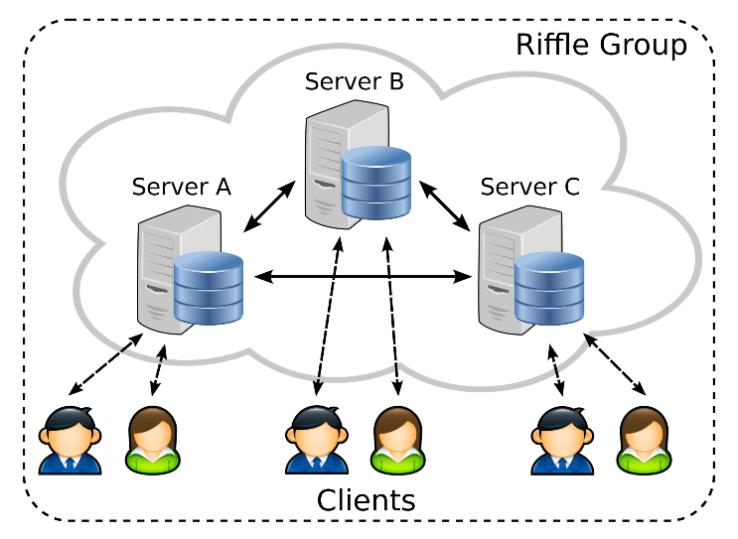 riffle_diagram