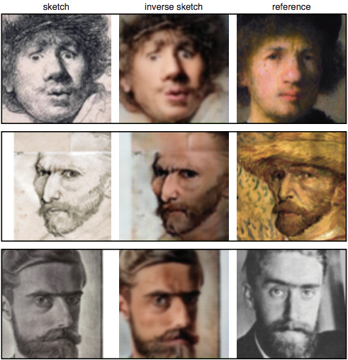 "Self-portrait sketches and synthesized inverse sketches along with a reference painting or photograph of famous Dutch artists: Rembrandt (top), Vincent van Gogh (middle) and M. C. Escher (bottom). (Source: ""Convolutional Sketch Inversion"" Study)"