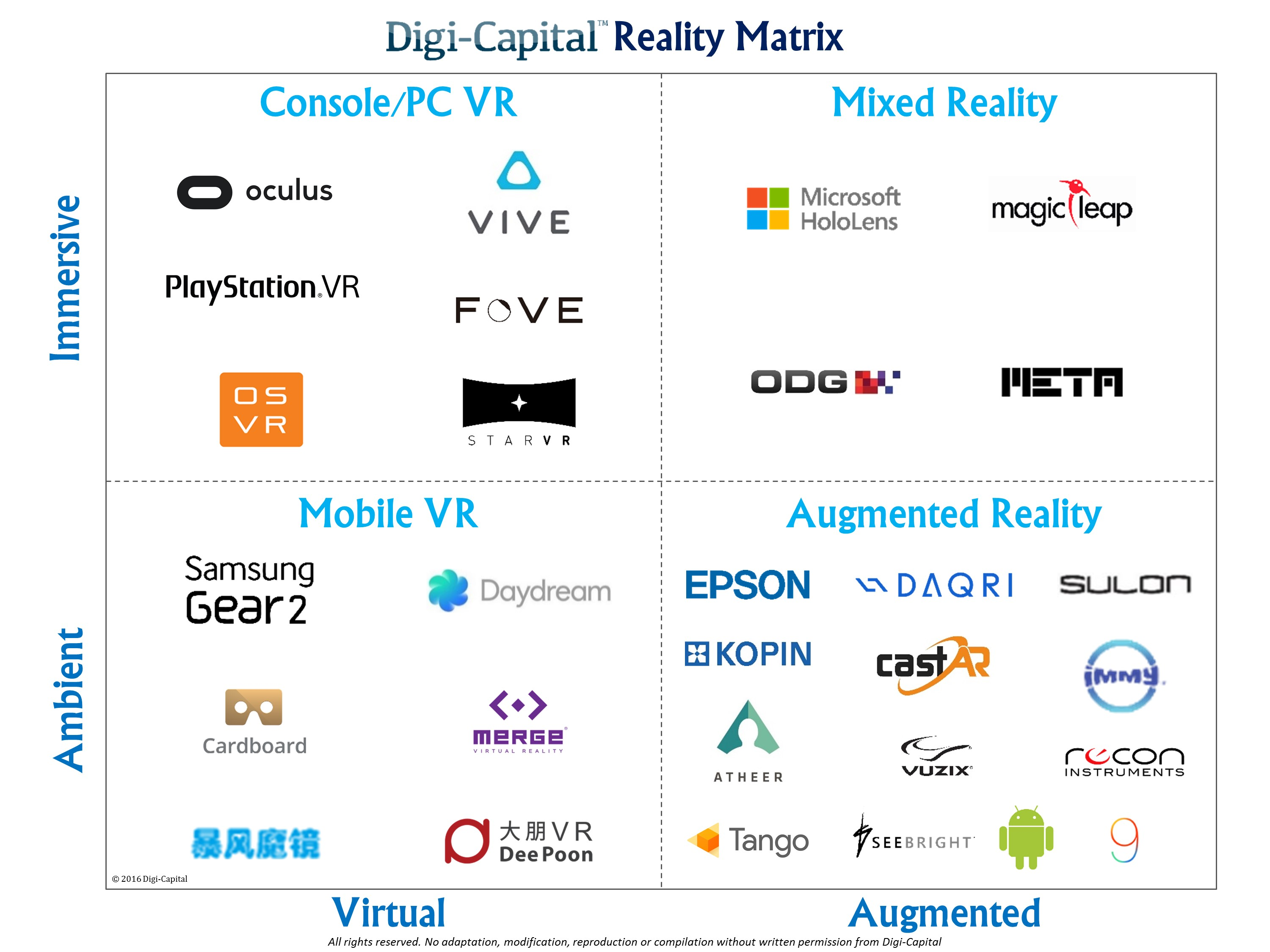 Digi-Capital Reality Matrix