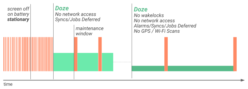 doze-diagram-2