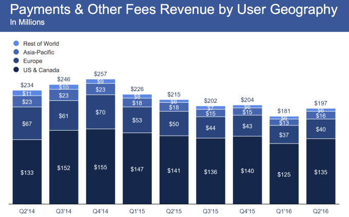 Facebook Payments revenue