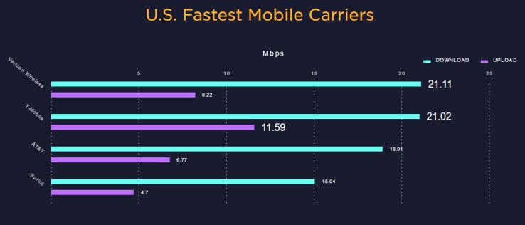 mobile_fastest