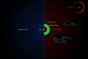 Proxima b's orbit around Proxima Centauri compared to Mercury's orbit (the Sun's closest planet) around the Sun / Infographic courtesy of the European Southern Observatory