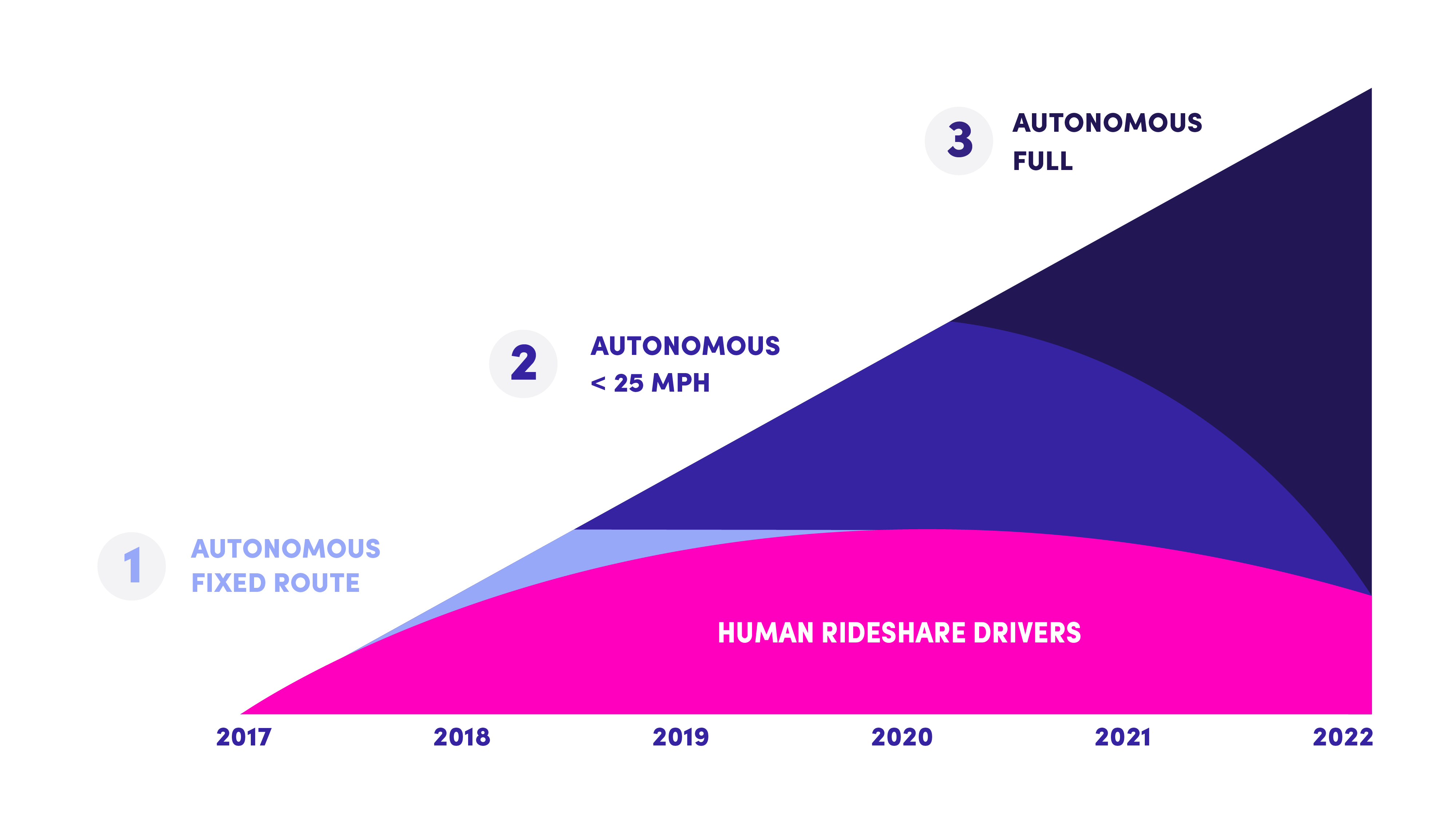 How Lyft sees human driver demand increasing with near-term autonomous advancements. Credit: Lyft.