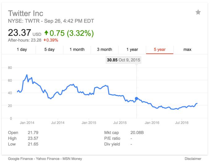 twitter-share-price