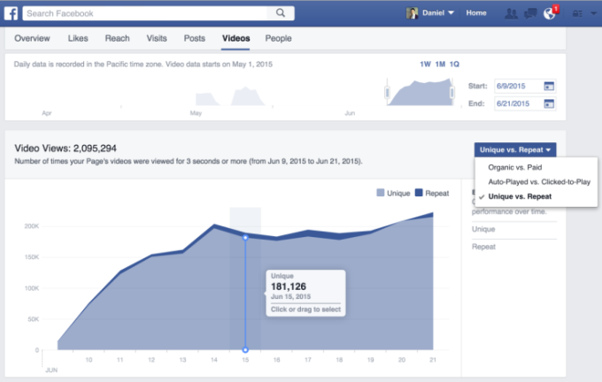 Facebook's video metrics dashboard