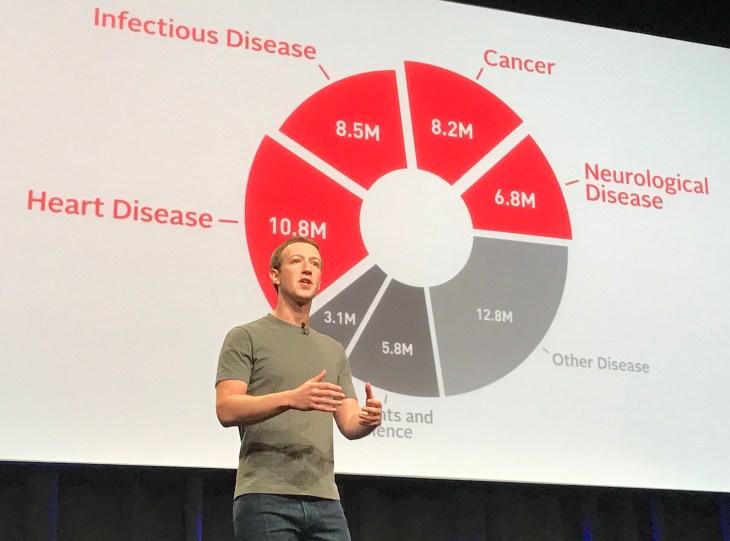 Chan Zuckerberg Initiative Pledges 1 >> Chan Zuckerberg Initiative Announces 3 Billion Investment