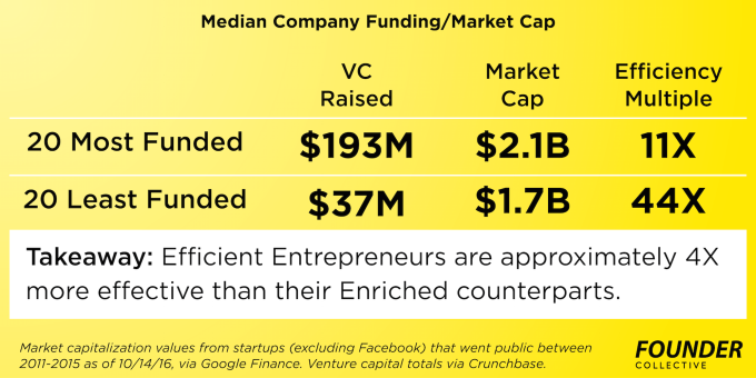 10-14-efficient-entrepreneurship-median-company-founder-collective