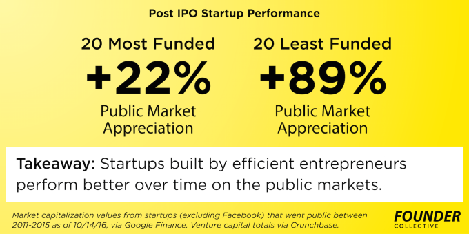 10-14-efficient-entrepreneurship-post-ipo-performance