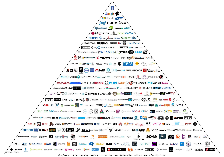 digi-capital-arvr-leaders-q3-2016