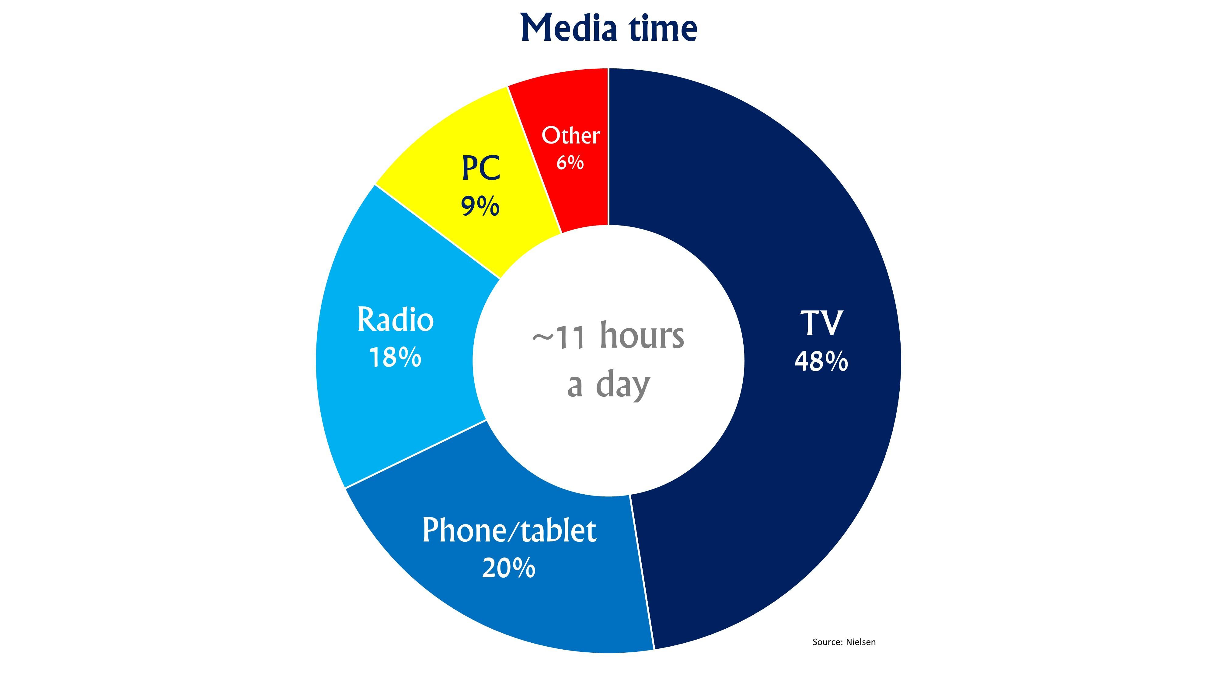media-time