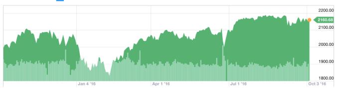 s&p 500 chart 1 year