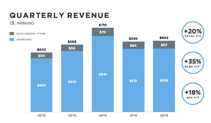 twitter rev growth