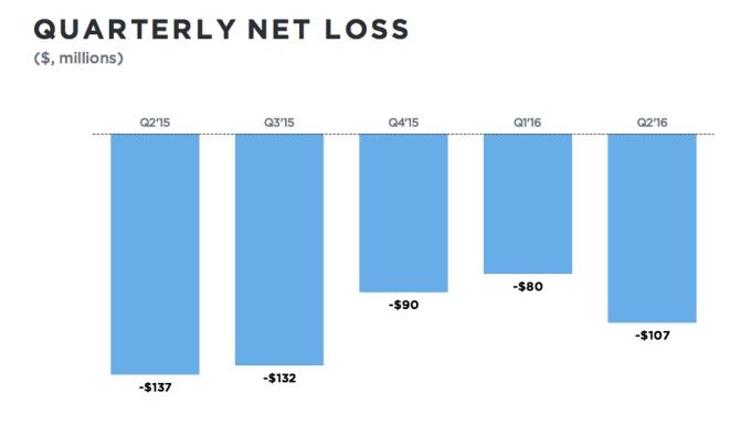 twitter net loss chart