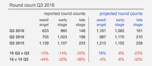 Stage Up early stage vc holds up even as late stage plunges techcrunch