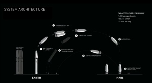 SpaceX ITS system architecture / Image courtesy of SpaceX