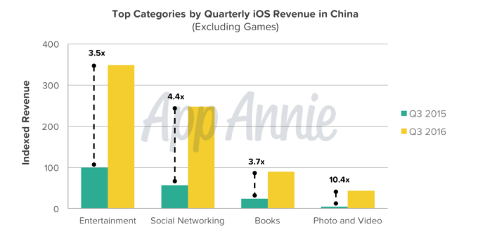 top-categories-by-quarterly-ios-revenue