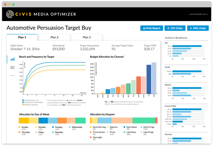 Civis media optimizer