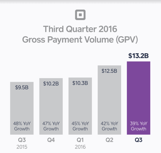 square gross payment