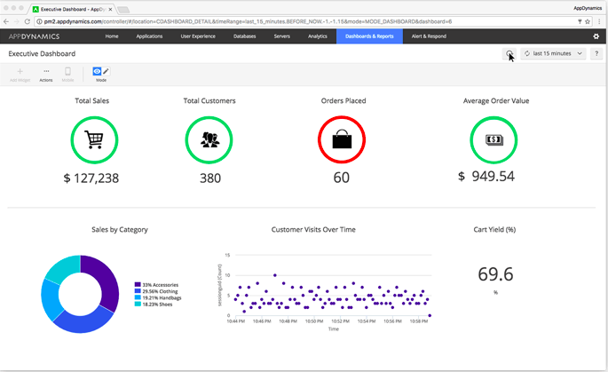 appdynamics update looks to measure impact of performance on business