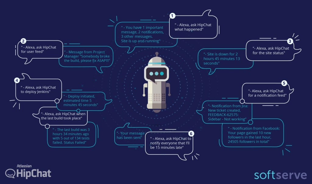 Hipchat's VoiceMyBot tests the waters for Amazon Echo in the