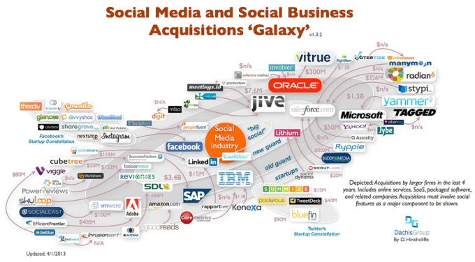 Social media companies deal flow from 2012.