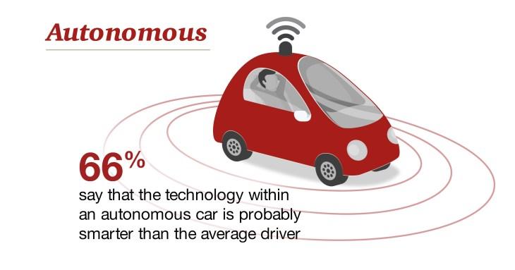 Autonomous cars seen as smarter than human drivers | TechCrunch