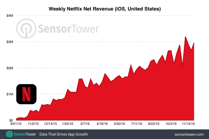 netflix-weekly-revenue-ios-usa