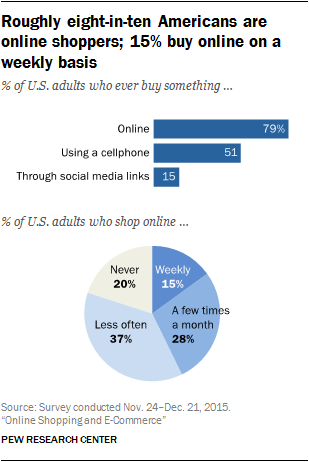 online shopping vs traditional shopping statistics