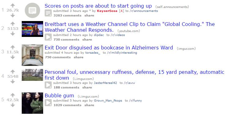 reddit_scores