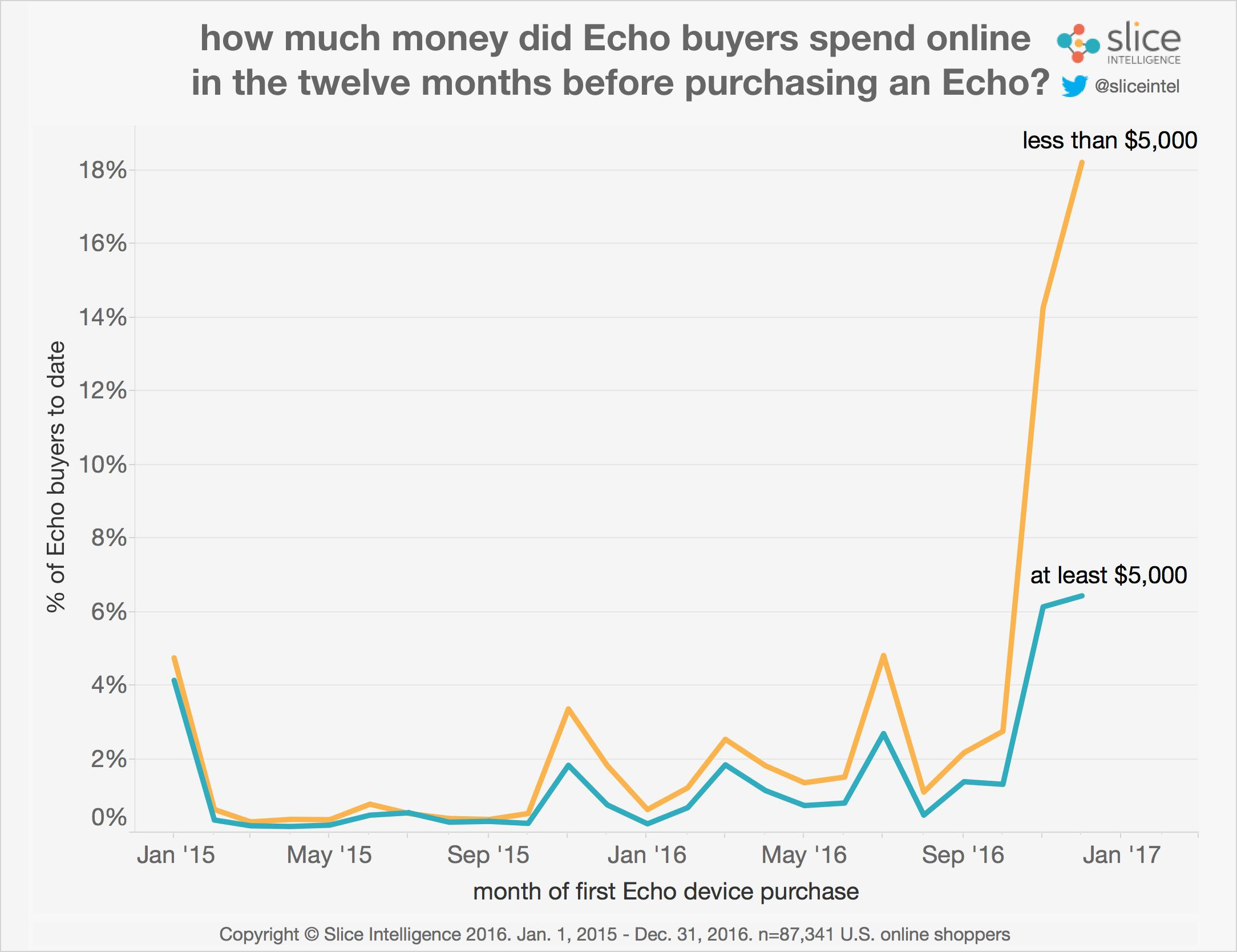 avg-spend-pre-echo-by-group