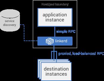 diagram-individual-instance