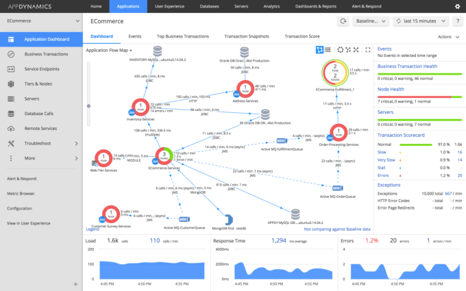 AppDynamics Unified Monitoring Dashboard